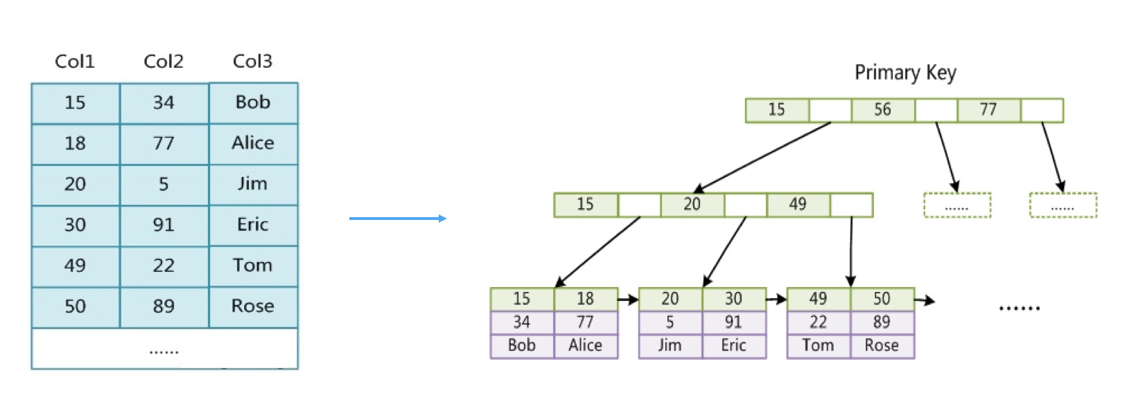 《InnoDB索引原理与慢SQL实战》
